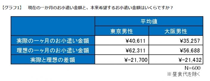【グラフ1】 現在の一か月のお小遣い金額と、本来希望するお小遣い金額はいくらですか?