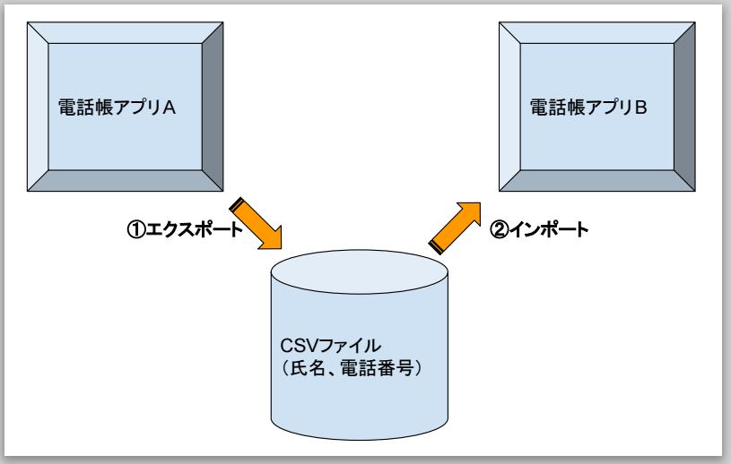 アプリによるCSVファイルのエクスポート、インポートの図