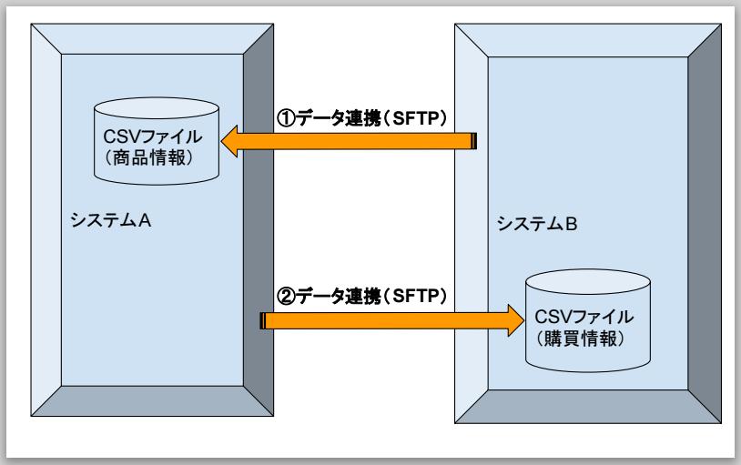 システムによるCSVファイルによるSFTP通信の図