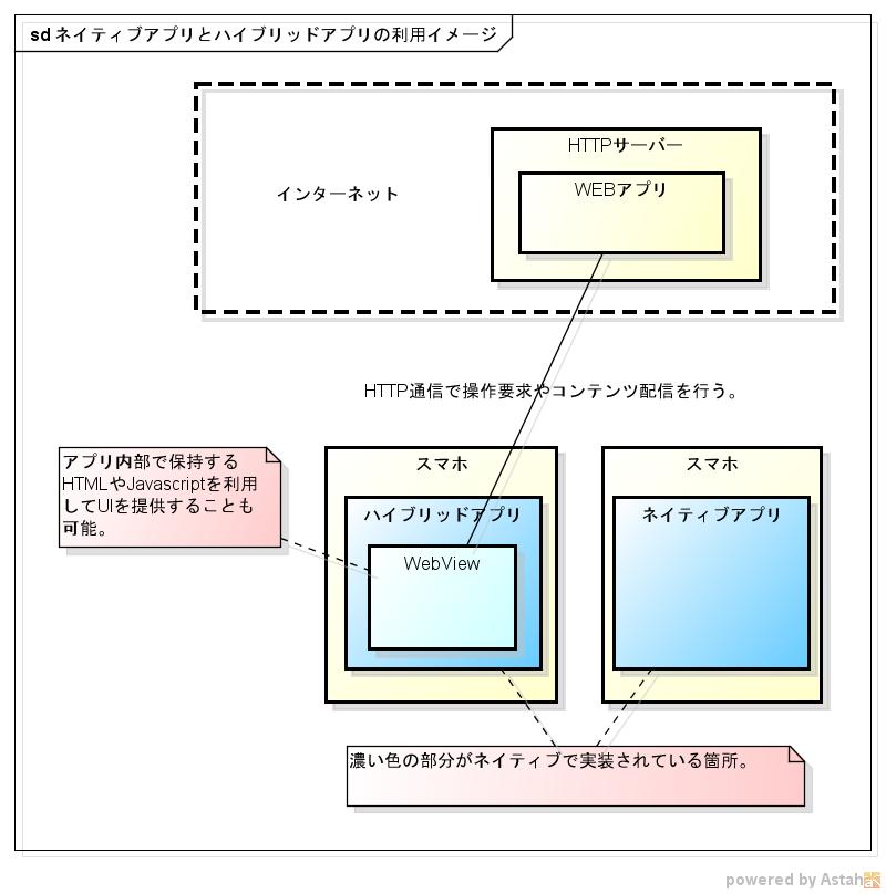 ネイティブアプリとハイブリッドアプリの利用イメージ