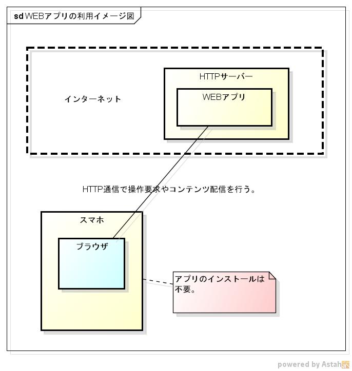 WEBアプリの利用イメージ