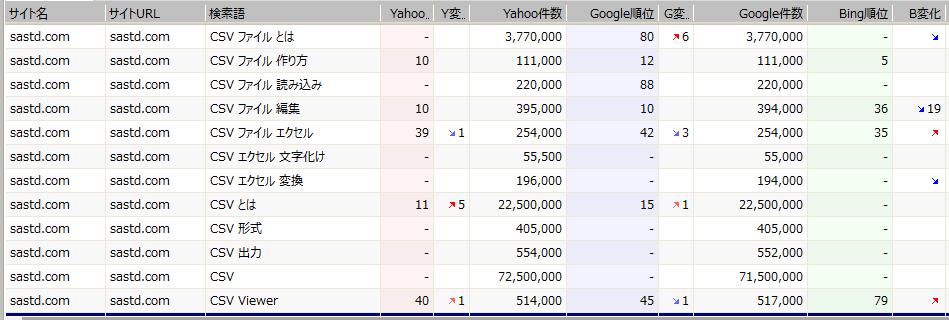 2017-04-03 CSV関連の検索順位