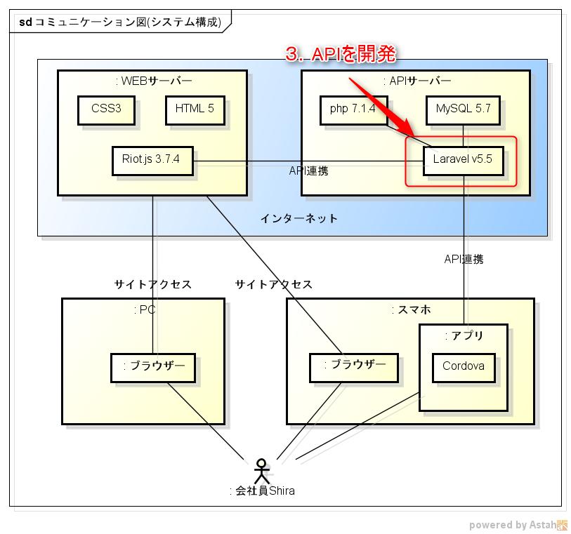 API開発