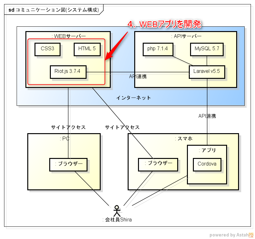 WEBアプリ開発