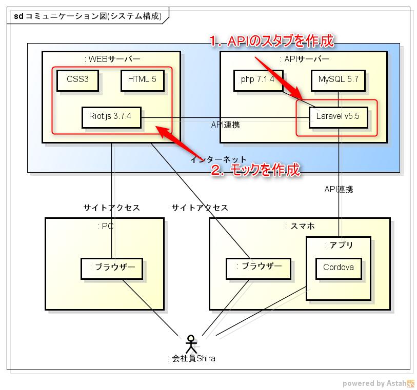APIのスタブ、モックを作成