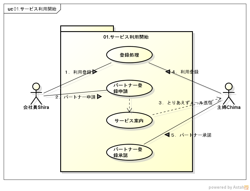 ユースケース図(利用登録)